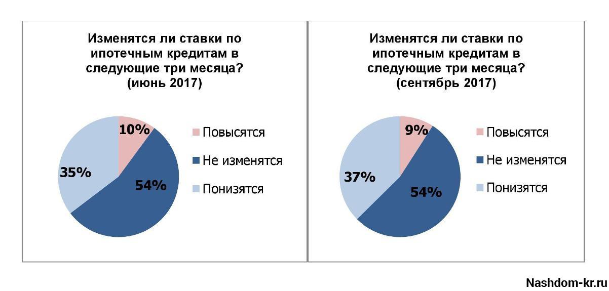 прогноз ставки по ипотеке - 24krasnodar.ru
